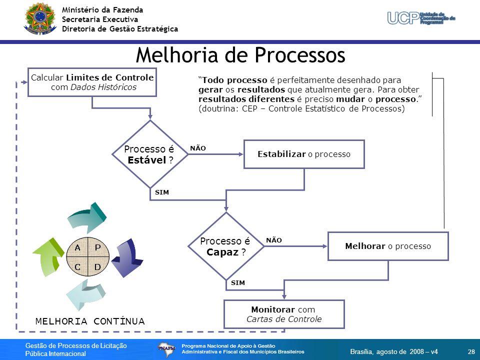 Melhoria de Processos MELHORIA CONTÍNUA Processo é Estável