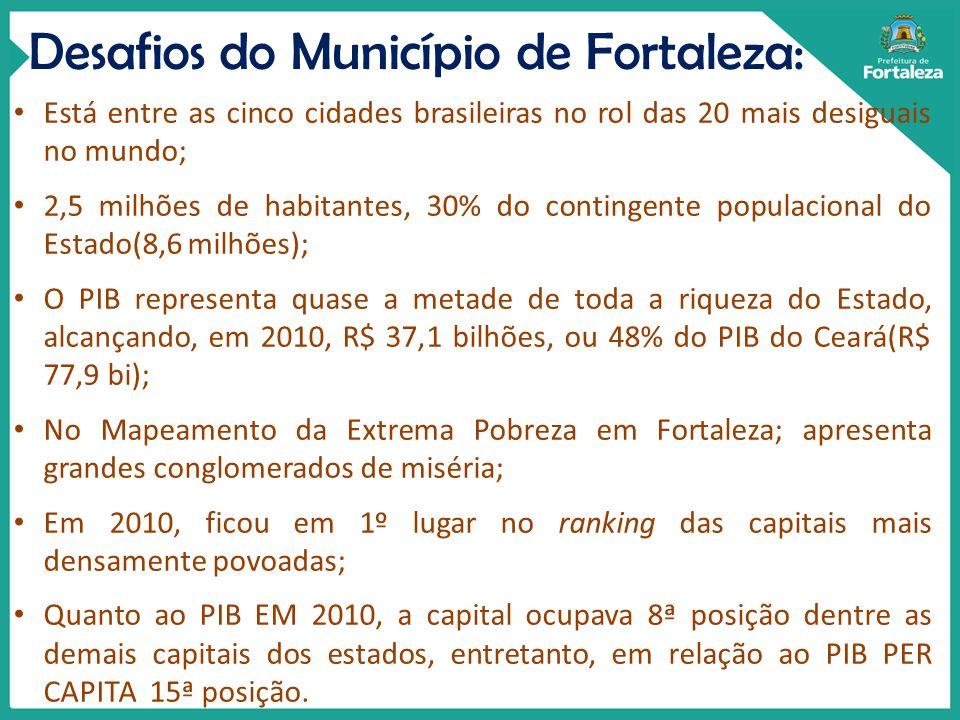 Desafios do Município de Fortaleza: