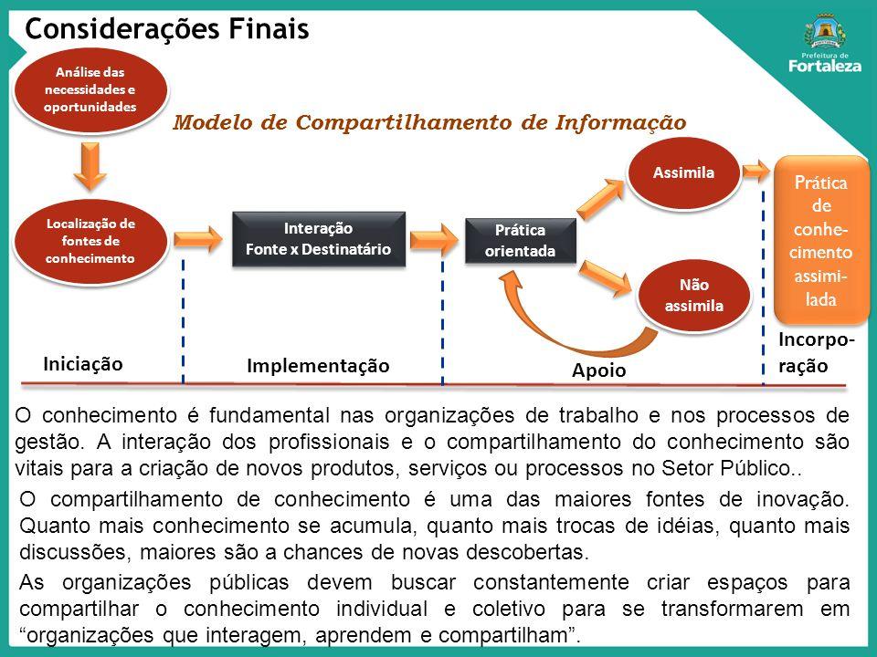 Considerações Finais Modelo de Compartilhamento de Informação Incorpo-