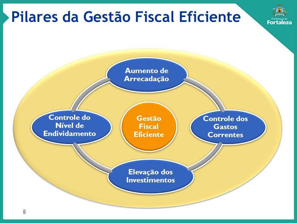 Pilares da Gestão Fiscal Eficiente