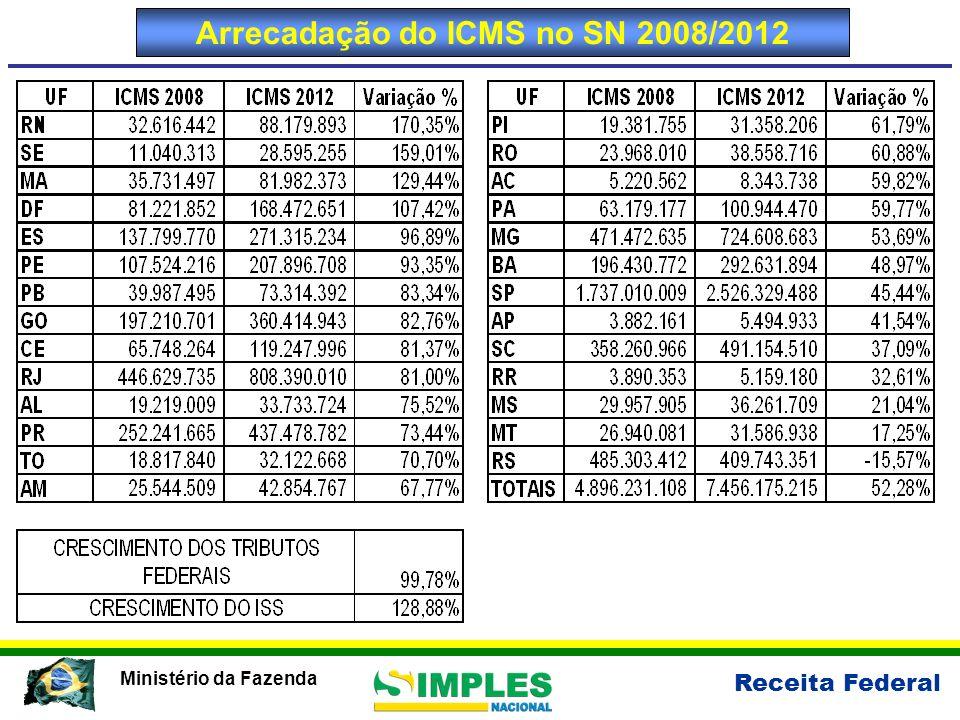 Arrecadação do ICMS no SN 2008/2012