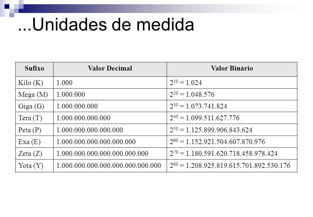...Unidades de medida Sufixo Valor Decimal Valor Binário Kilo (K)