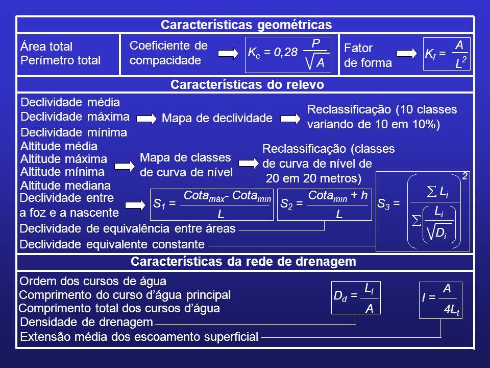 Características geométricas