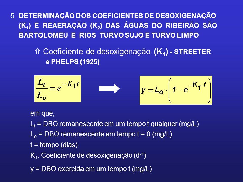 Coeficiente de desoxigenação (K1) - STREETER