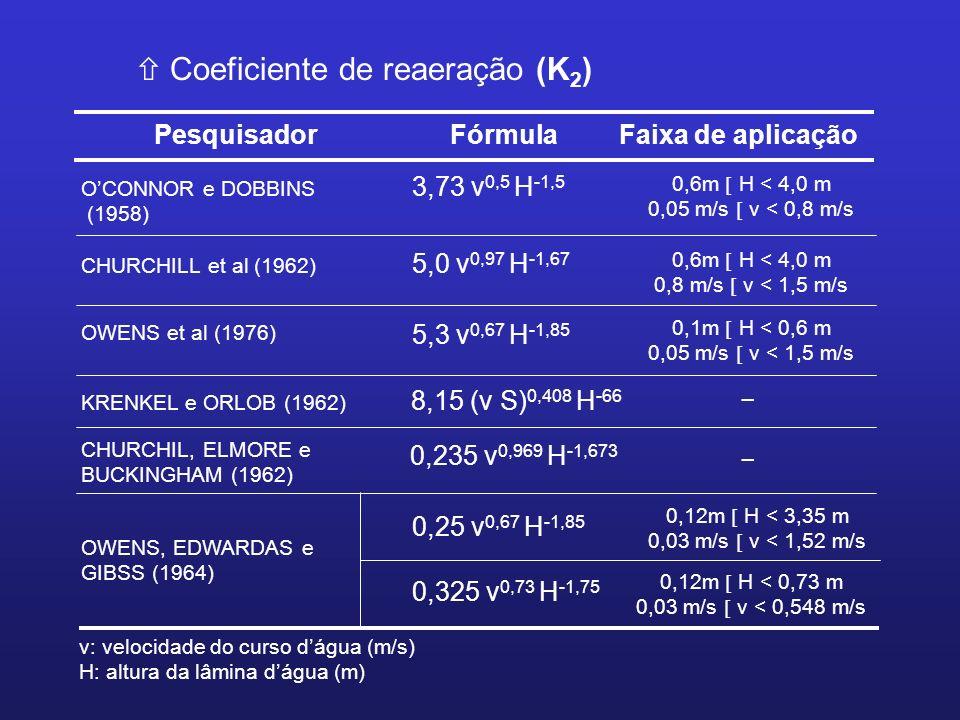 Coeficiente de reaeração (K2)