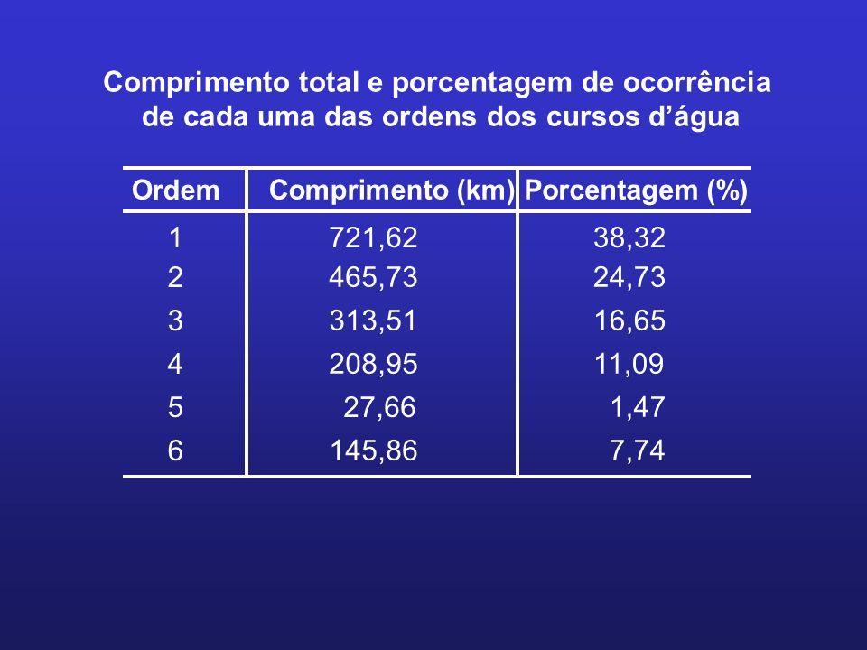 Comprimento total e porcentagem de ocorrência