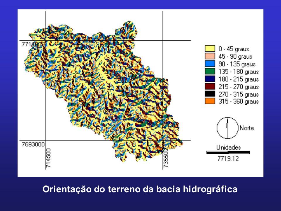 Orientação do terreno da bacia hidrográfica