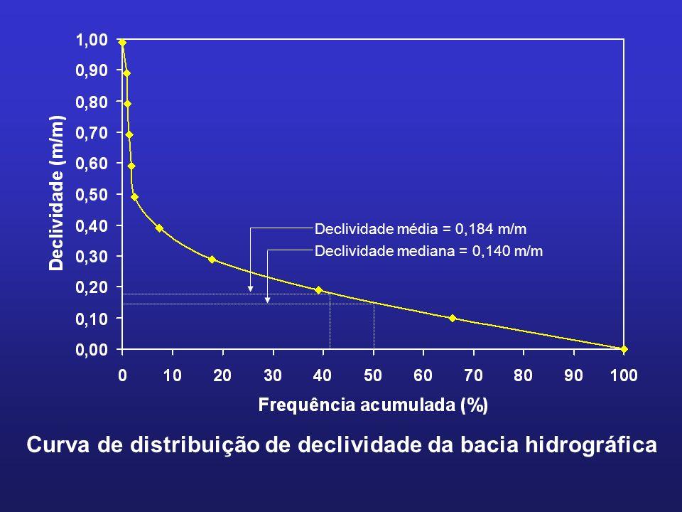 Curva de distribuição de declividade da bacia hidrográfica