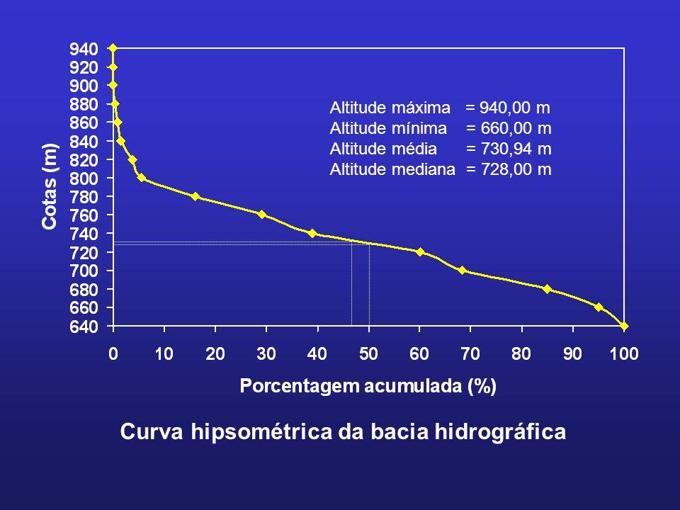 Curva hipsométrica da bacia hidrográfica