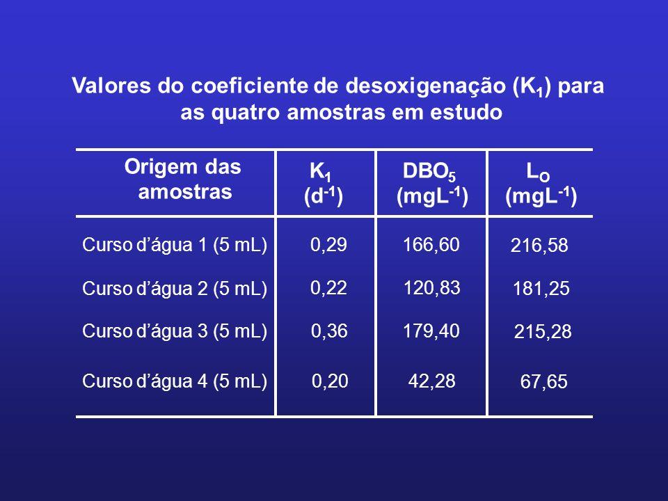 Valores do coeficiente de desoxigenação (K1) para