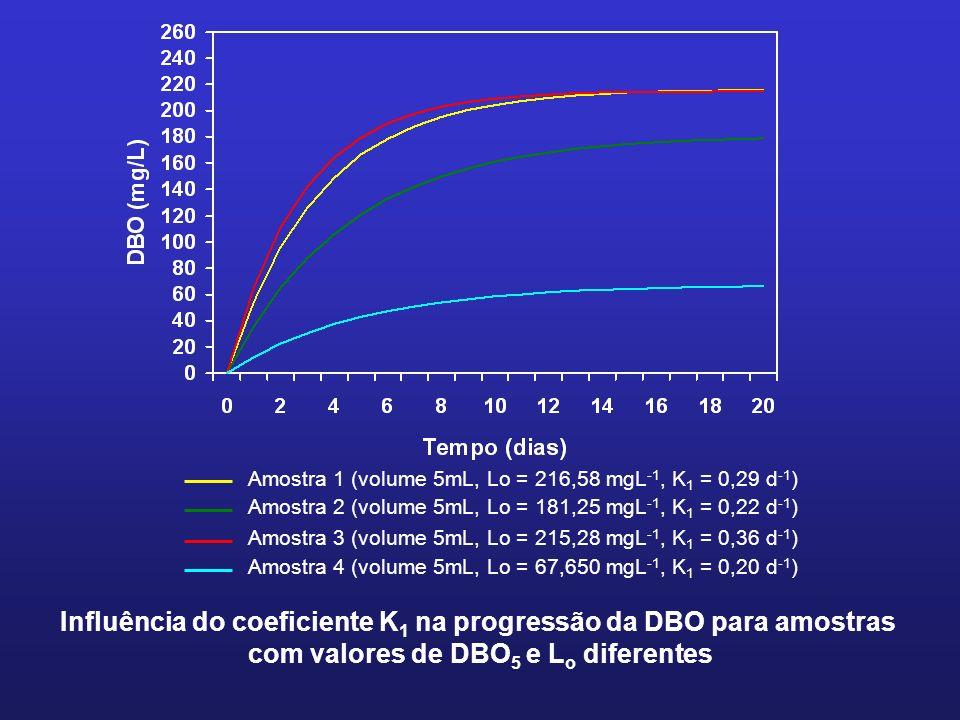 Influência do coeficiente K1 na progressão da DBO para amostras