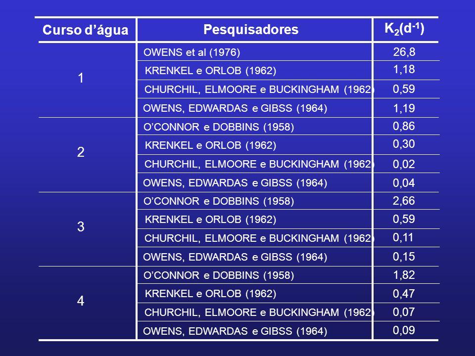 Curso d'água Pesquisadores K2(d-1)
