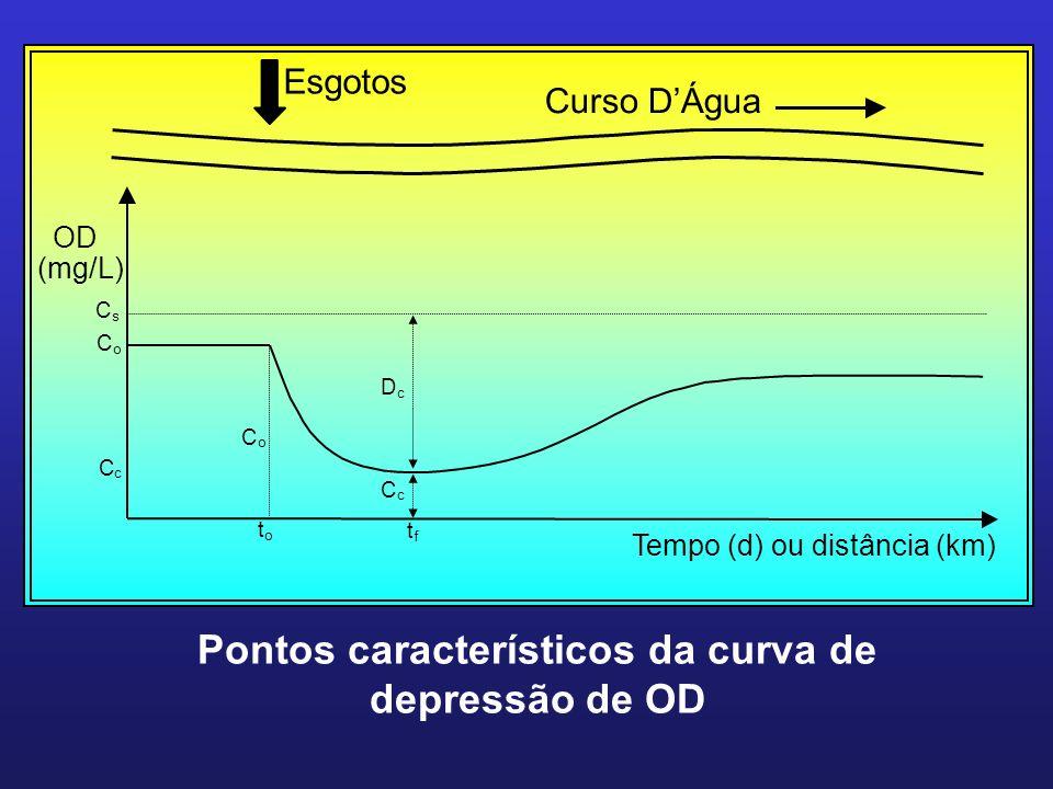 Pontos característicos da curva de depressão de OD
