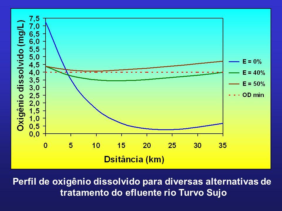 Perfil de oxigênio dissolvido para diversas alternativas de