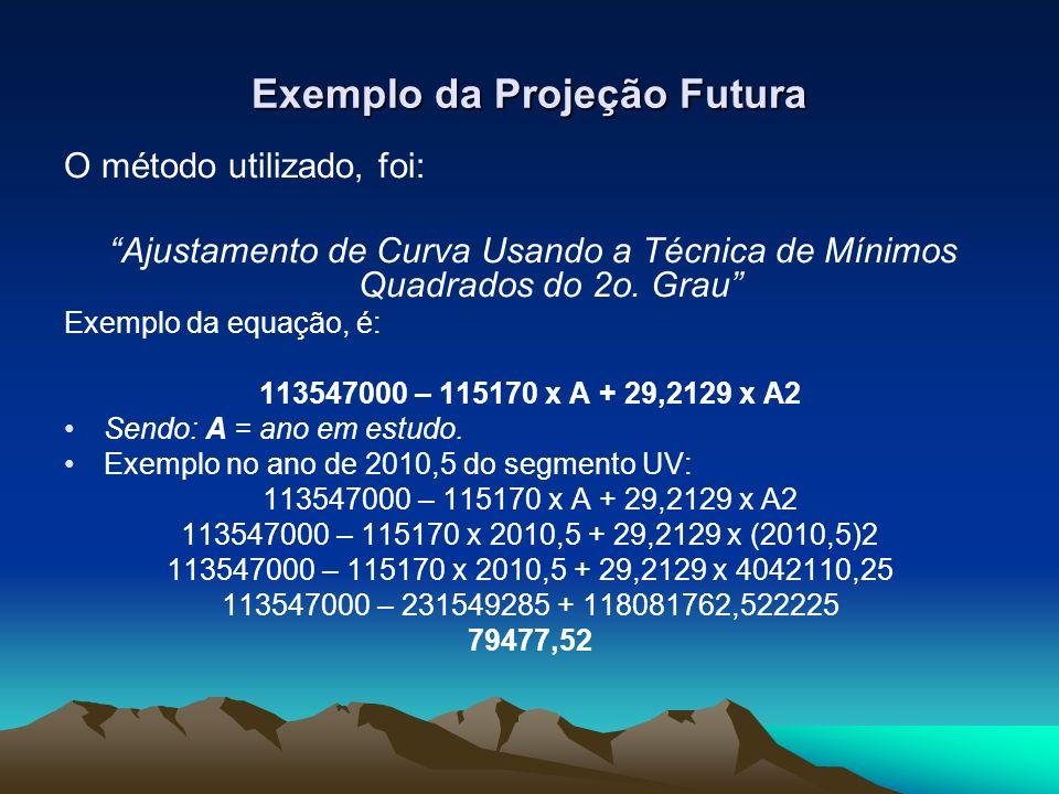Exemplo da Projeção Futura