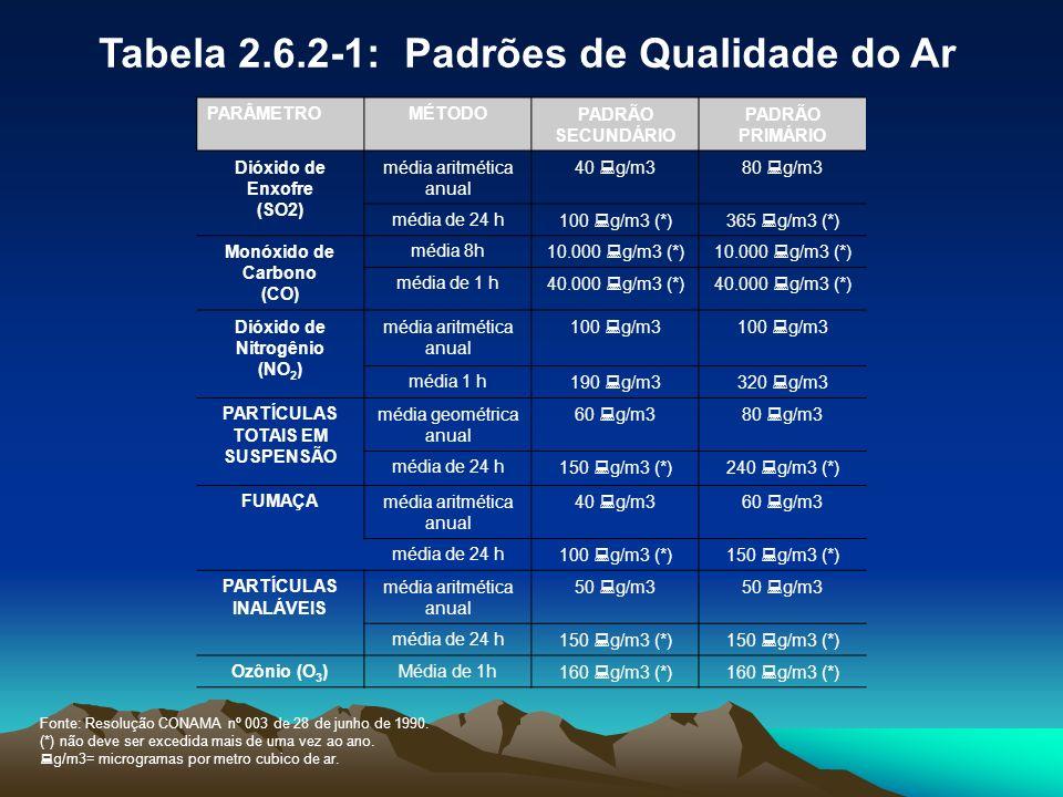 Tabela 2.6.2-1: Padrões de Qualidade do Ar