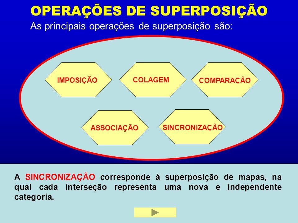 OPERAÇÕES DE SUPERPOSIÇÃO