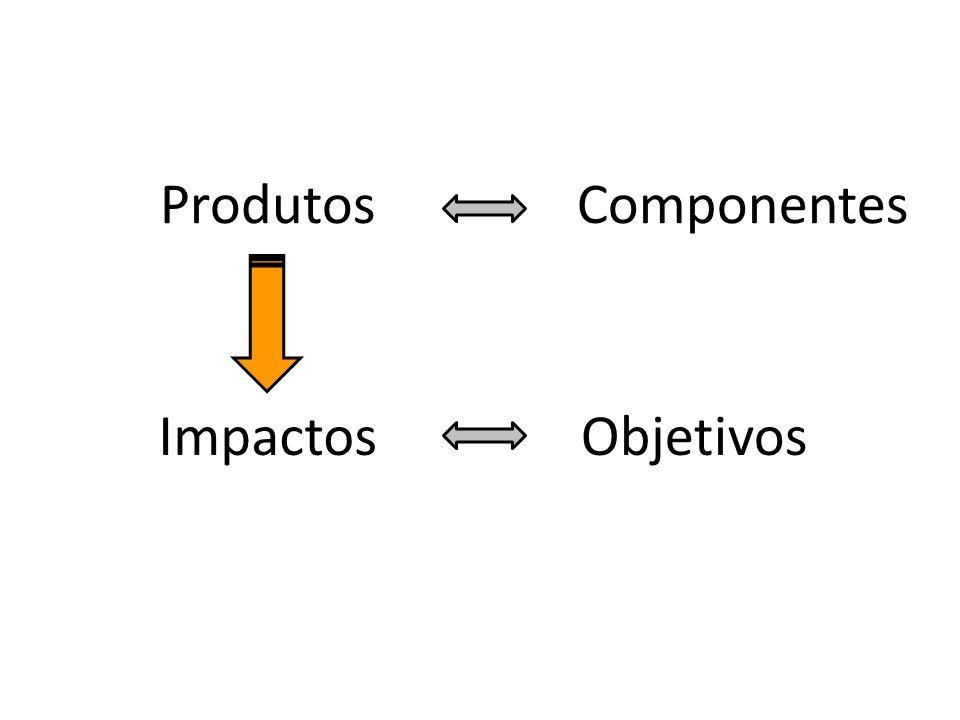 Produtos Componentes Impactos Objetivos