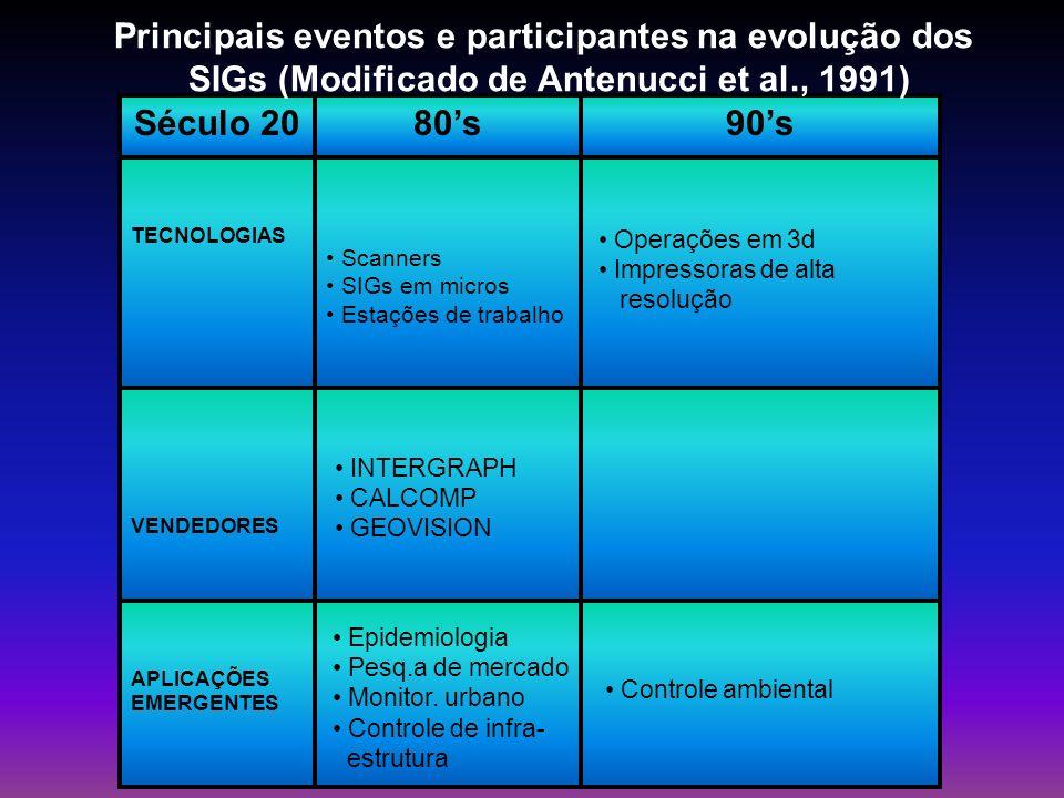 Principais eventos e participantes na evolução dos