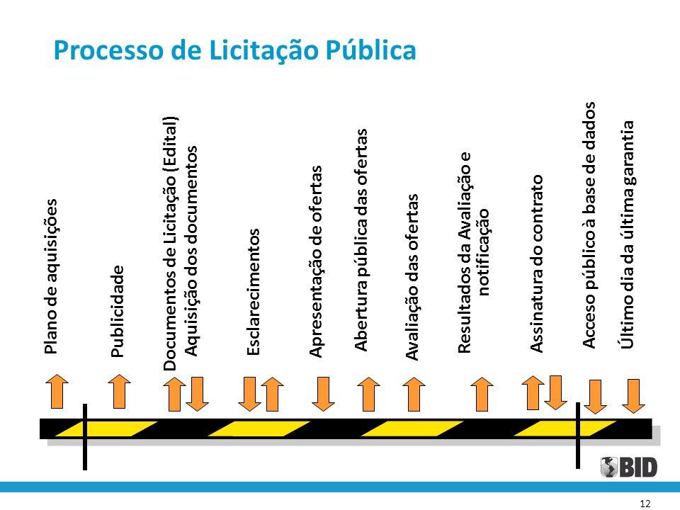 Processo de Licitação Pública