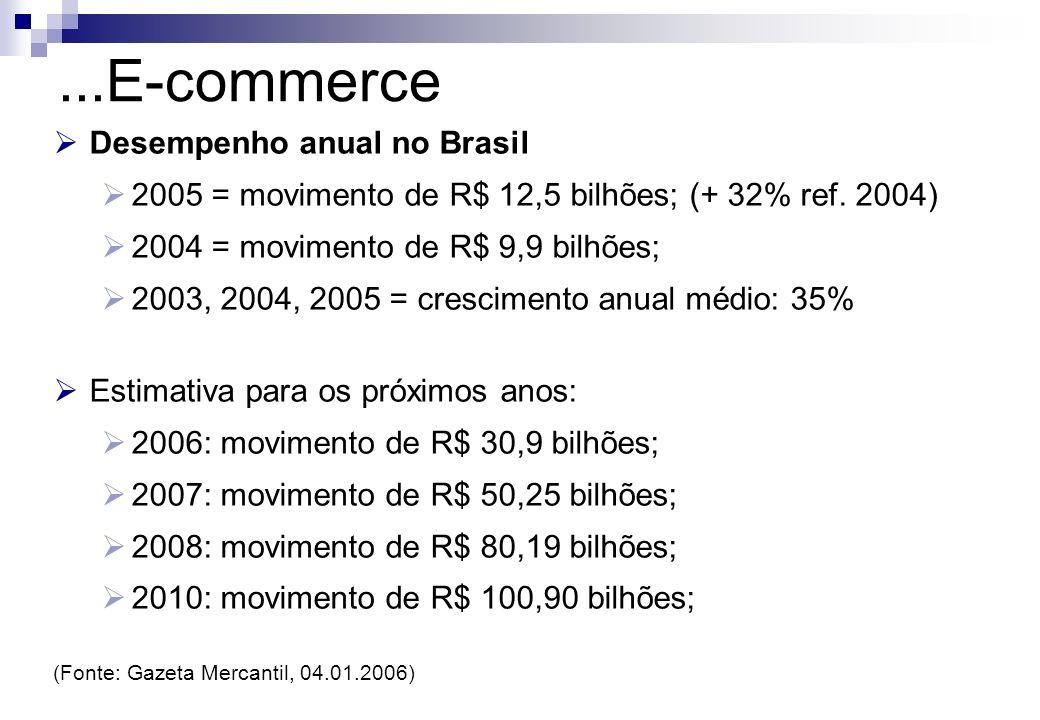 ...E-commerce Desempenho anual no Brasil