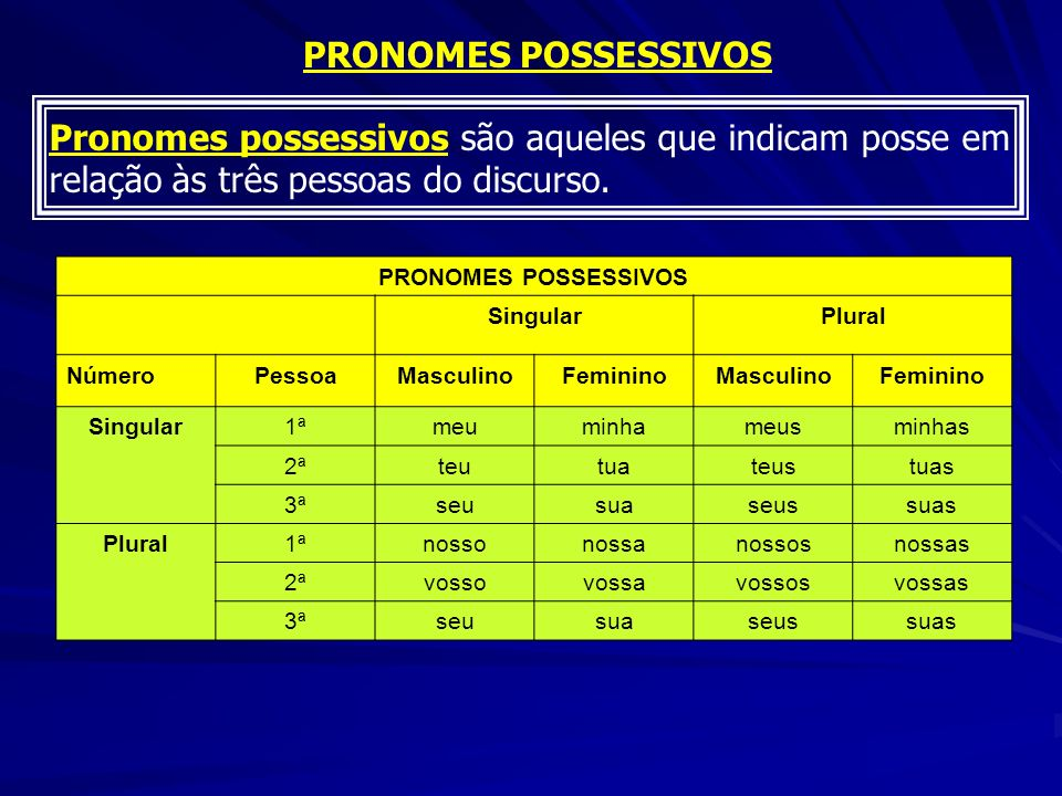 PRONOMES POSSESSIVOS Pronomes possessivos são aqueles que indicam posse em relação às três pessoas do discurso.