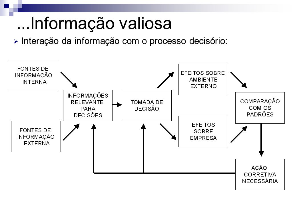 ...Informação valiosa Interação da informação com o processo decisório: