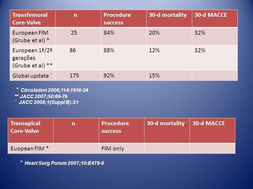 Transfemoral Core-Valve n Procedure success 30-d mortality 30-d MACCE