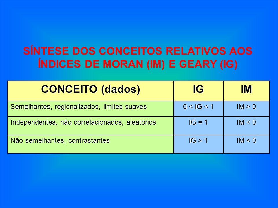 SÍNTESE DOS CONCEITOS RELATIVOS AOS ÍNDICES DE MORAN (IM) E GEARY (IG)