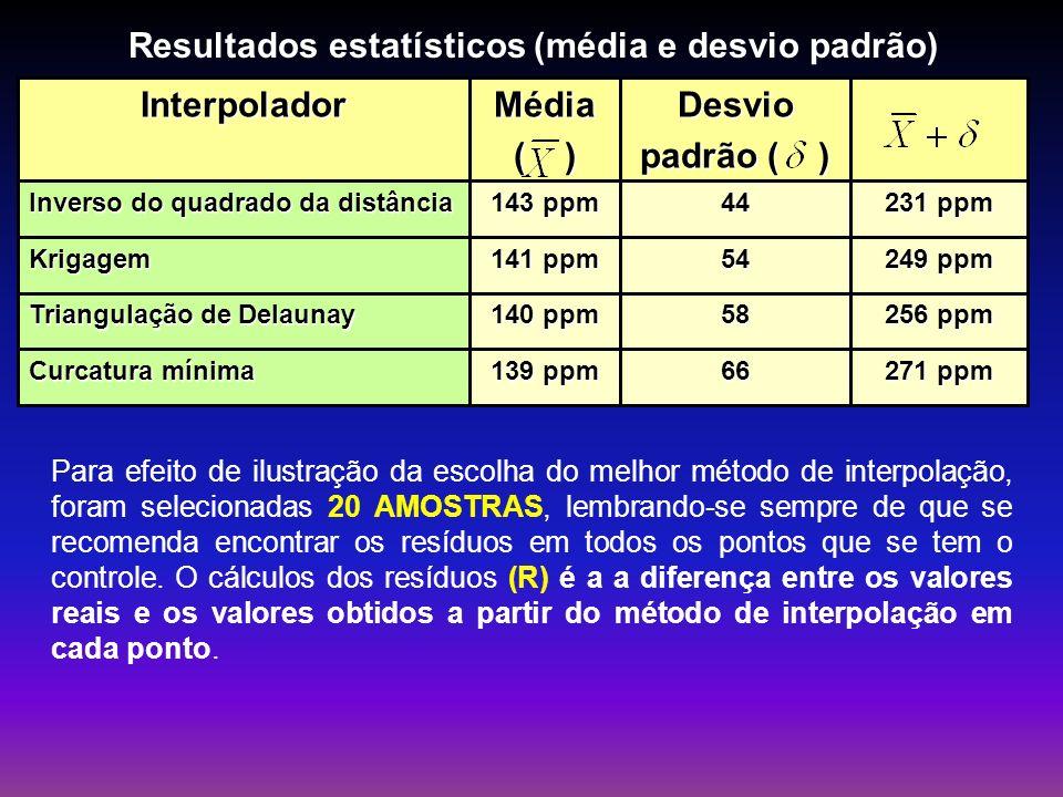 Resultados estatísticos (média e desvio padrão)
