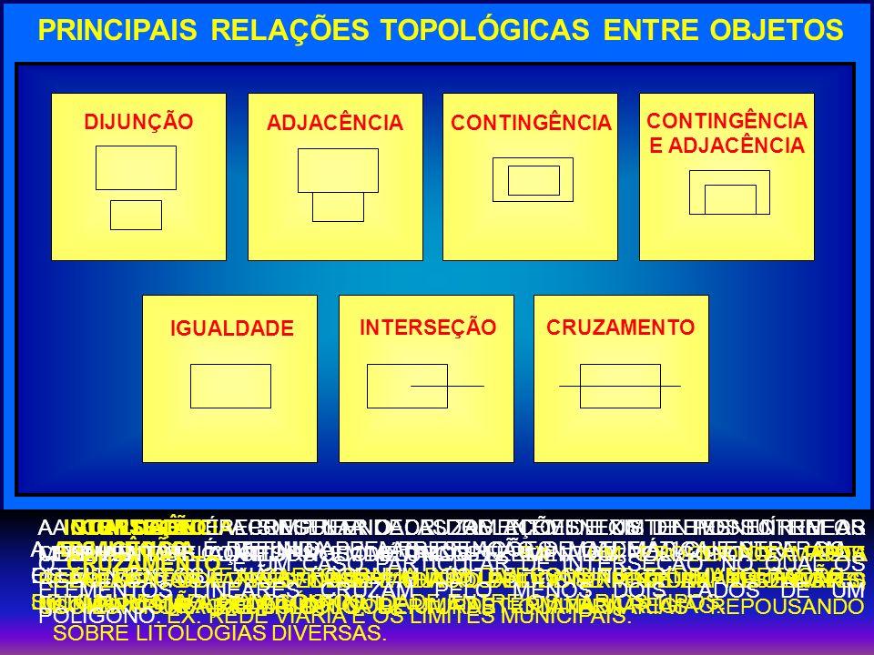 PRINCIPAIS RELAÇÕES TOPOLÓGICAS ENTRE OBJETOS