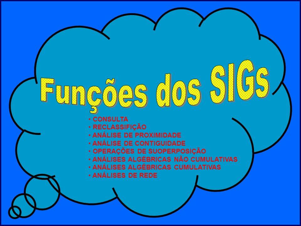 Funções dos SIGs CONSULTA RECLASSIFIÇÃO ANÁLISE DE PROXIMIDADE