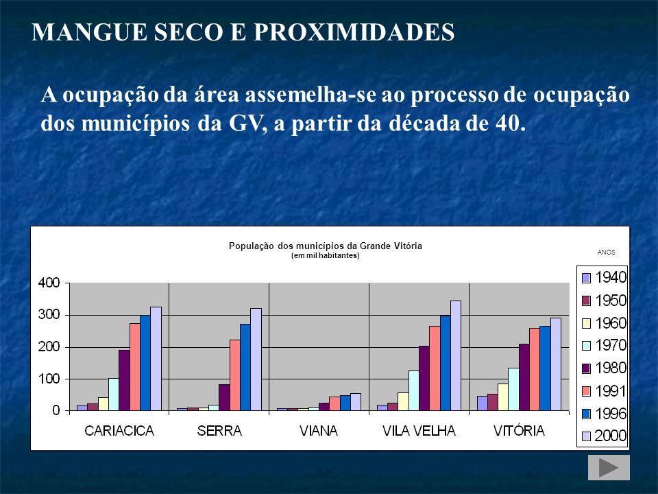 População dos municípios da Grande Vitória