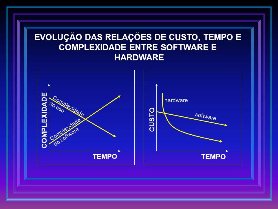 EVOLUÇÃO DAS RELAÇÕES DE CUSTO, TEMPO E COMPLEXIDADE ENTRE SOFTWARE E