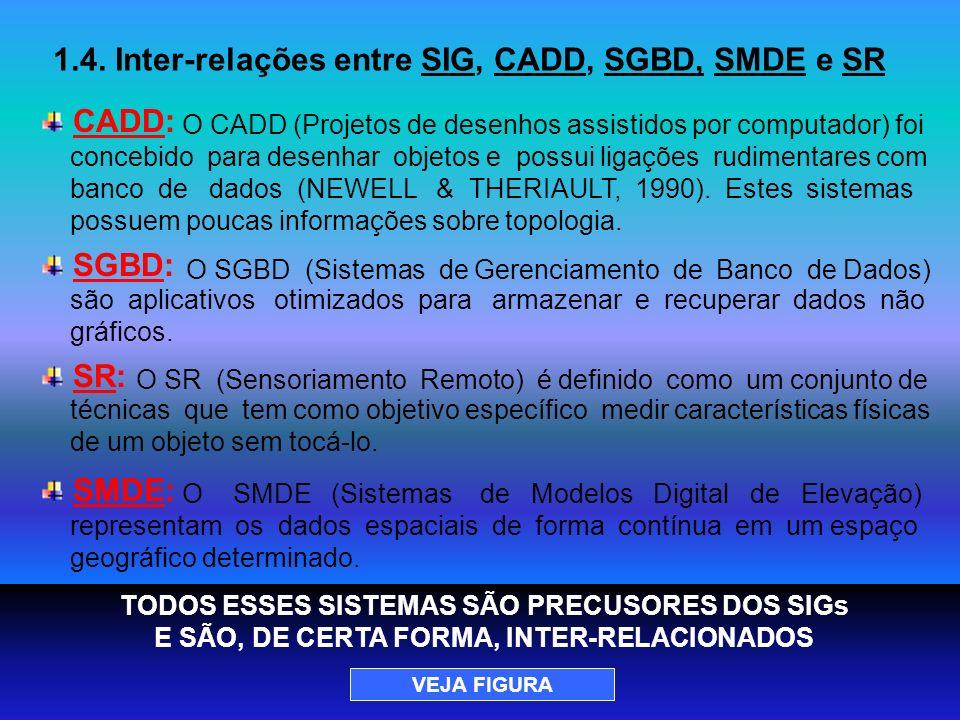 1.4. Inter-relações entre SIG, CADD, SGBD, SMDE e SR