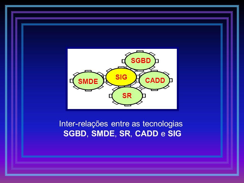 Inter-relações entre as tecnologias