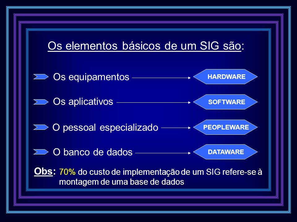 Os elementos básicos de um SIG são: