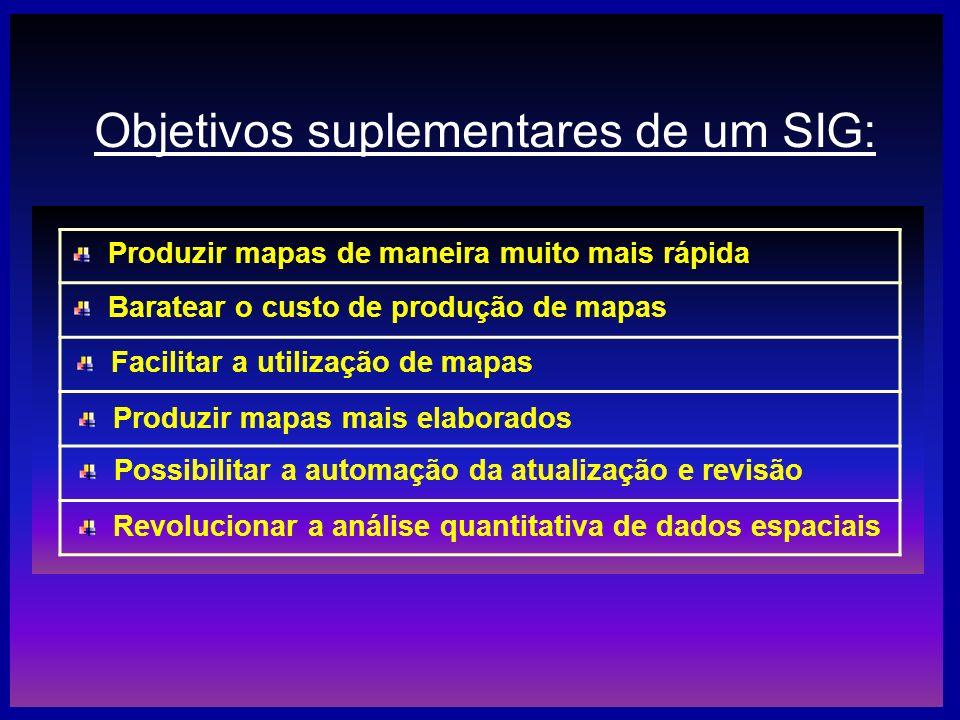 Objetivos suplementares de um SIG: