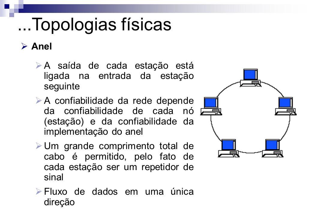...Topologias físicas Anel