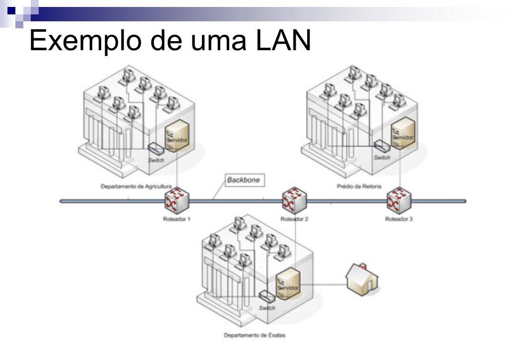 Exemplo de uma LAN