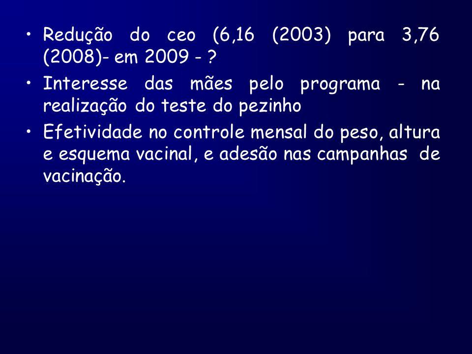 Redução do ceo (6,16 (2003) para 3,76 (2008)- em 2009 -