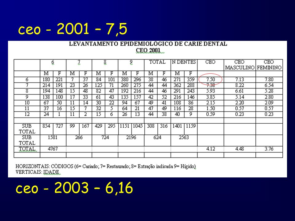 ceo - 2001 – 7,5 ceo - 2003 – 6,16