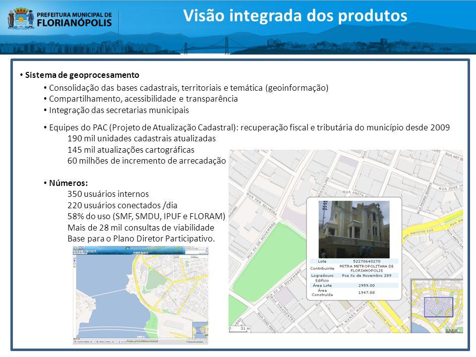 Visão integrada dos produtos