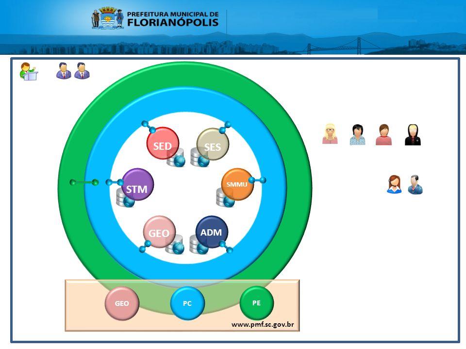 Integrações dos sistemas da PMF