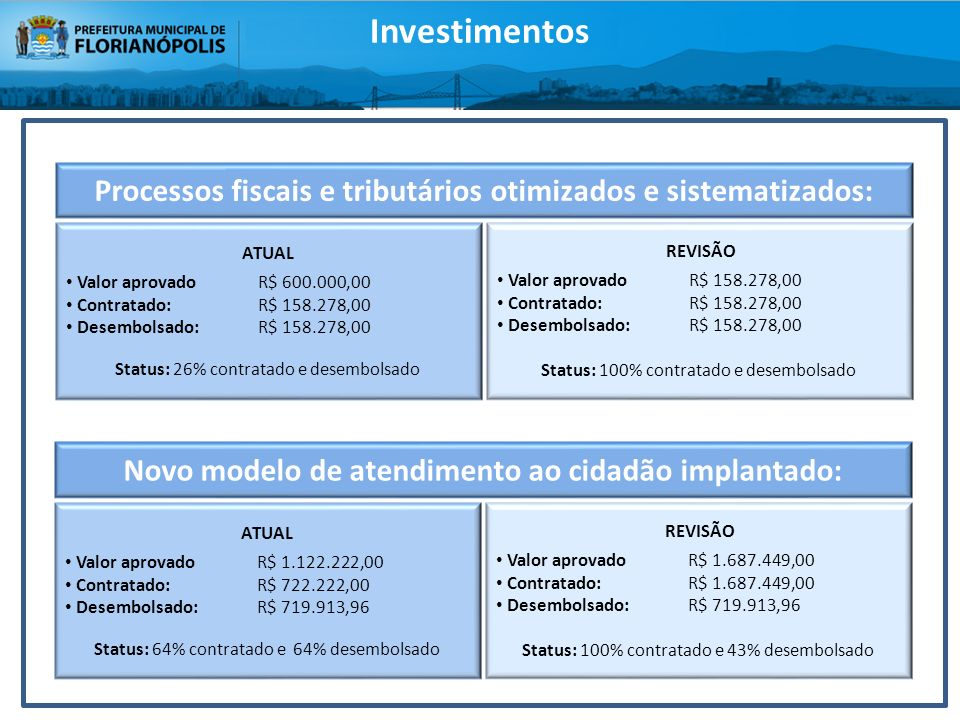 Investimentos Processos fiscais e tributários otimizados e sistematizados: ATUAL. Valor aprovado R$ 600.000,00.