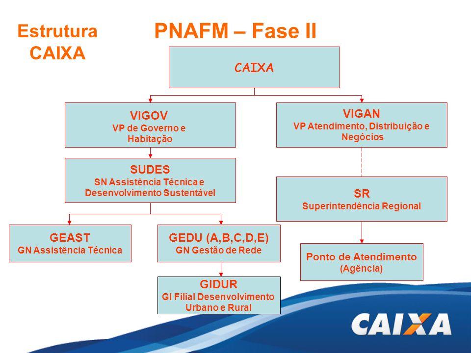 PNAFM – Fase II Estrutura CAIXA CAIXA VIGOV VIGAN SUDES SR GEAST