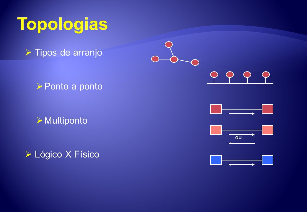 Topologias Tipos de arranjo Ponto a ponto Multiponto Lógico X Físico