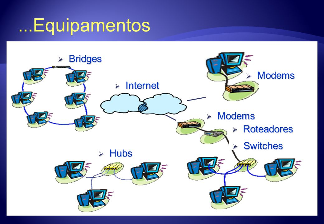 ...Equipamentos Hubs Bridges Roteadores Switches Modems Internet