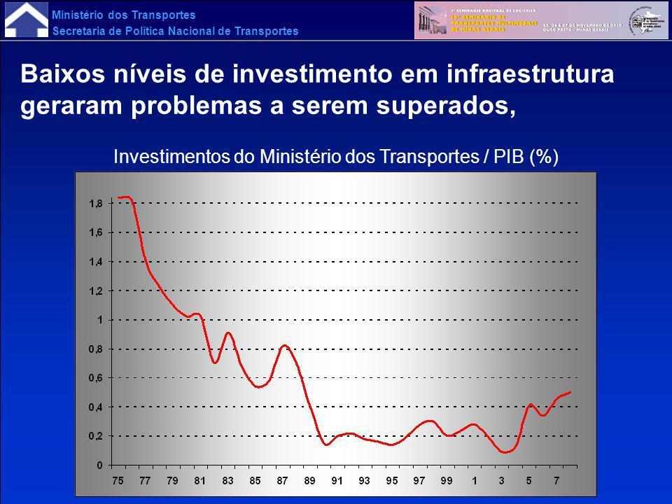 Investimentos do Ministério dos Transportes / PIB (%)