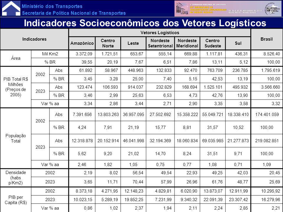 Indicadores Socioeconômicos dos Vetores Logísticos
